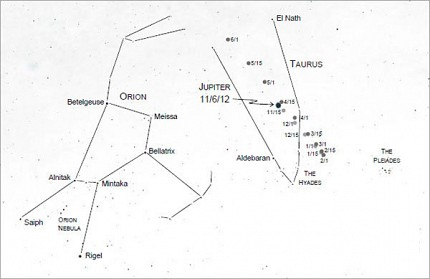 Figure 2. Orion and Taurus showing the motion of Jupiter from 11/6/12 to 6/1/13. The constellations will be seen at this angle in the morning of 11/6 (7 am) and early evening of 6/1 (5:30 pm).