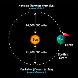 Aphelion is July 3 this year. You'll be a million miles cooler. Graphic: NASA