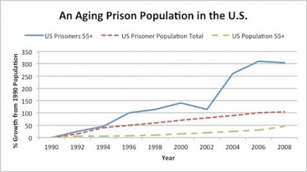 The U.S. criminal justice population is aging at a significantly more rapid rate than the overall U.S. population. Source: Bureau of Justice Statistics and the U.S. Census Bureau.