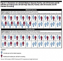 A chart provided as part of the September 2012 GAO report shows overcrowding in the Federal prison system. Image: GAO
