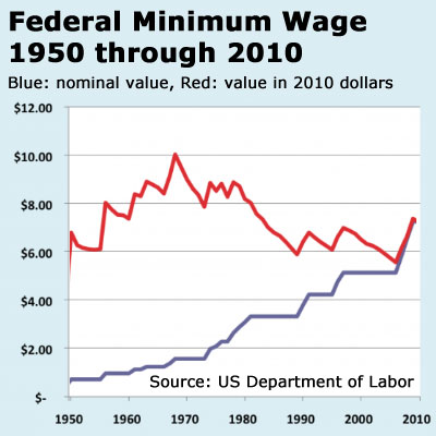 The minimum wage, adjusted for inflation, is well below the historical average.