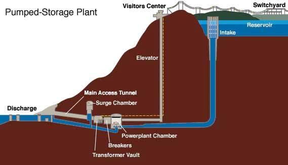 Developers  Underground Hydropower Is Coming To Essex