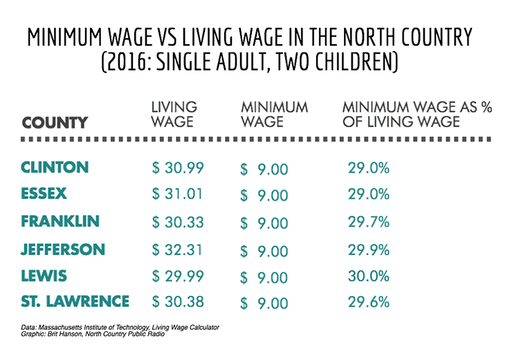 the living wage The economic impact of local living wages by jeff thompson and jeff chapman the modern living wage movement was born in baltimore.