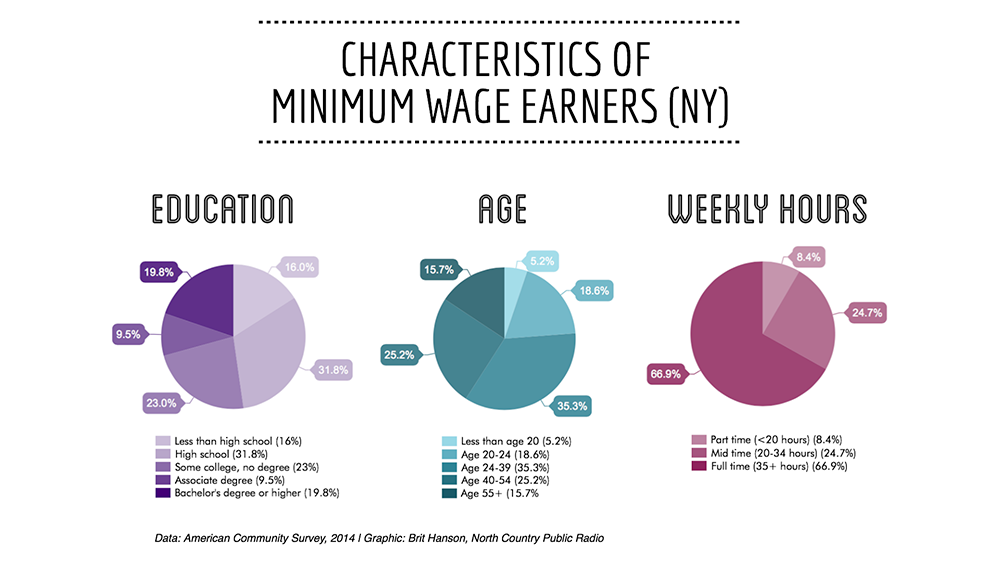 NYs Big Raise what is changing with the minimum wage NCPR News