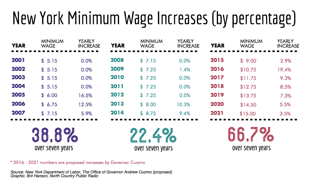 the increasing of the minimum wage The increase is expected to add around 05 per cent to the wage price index, which has been bumping along at, or near, historic lows of 2 per cent growth annualised for almost three years.