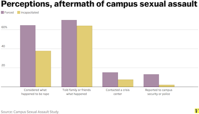 Given the continued college rape culture shouldn't colleges be required to do the following?