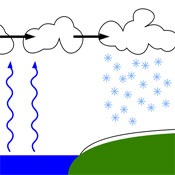 Lake-effect snow, how it works. Source: Wikipedia