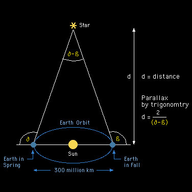Using parallax to measure stellar distance