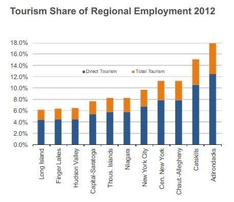 Employment associated with tourism by region 2012. Graph: Tourism Economics