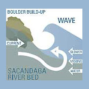 Riverbed boulders would create permanent waves. Source: John Duncan.