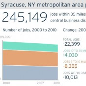 "Syracuse-area job losses. Infographic: <a href=""http://www.brookings.edu/research/reports/2013/04/18-job-sprawl-kneebone"">Brookings Institution report</a>"